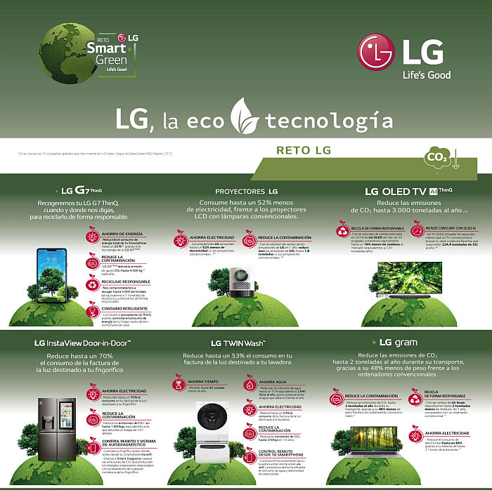 LG lanza su Reto Smart Green